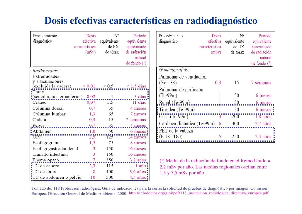 Dosis efectivas características en radiodiagnóstico                                                                       ...