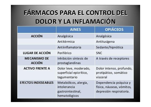 FÁRMACOSPARAELCONTROLDEL     DOLORYLAINFLAMACIÓN    ANALGÉSICOS,ANTITÉRMICOSYAINES.Losmásusados(AAS,ibuprof...