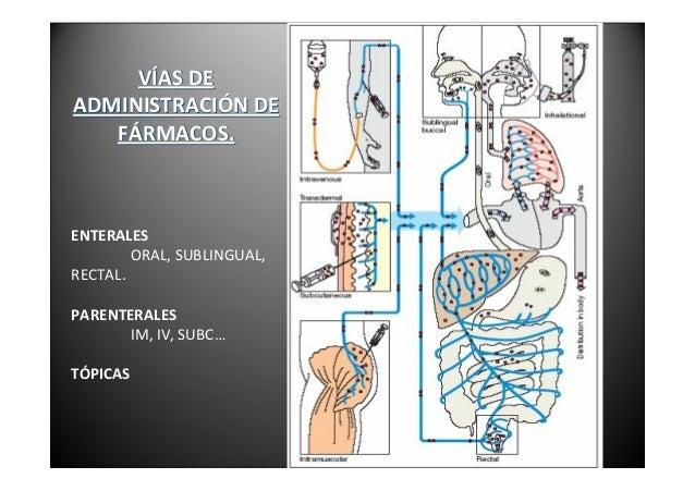 FARMACOCINÉTICAABSORCIÓNVIAORAL(pH)