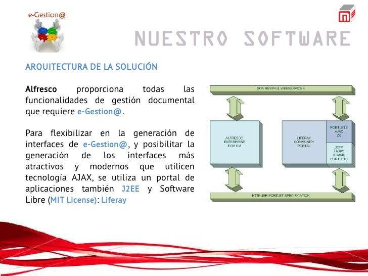 ARQUITECTURA DE LA SOLUCIÓNAlfresco     proporciona  todas   lasfuncionalidades de gestión documentalque requiere e-Gestio...