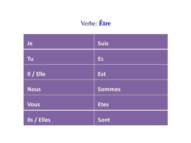 Verbe: ÊtreJe                  SuisTu                  EsIl / Elle           EstNous                SommesVous            ...