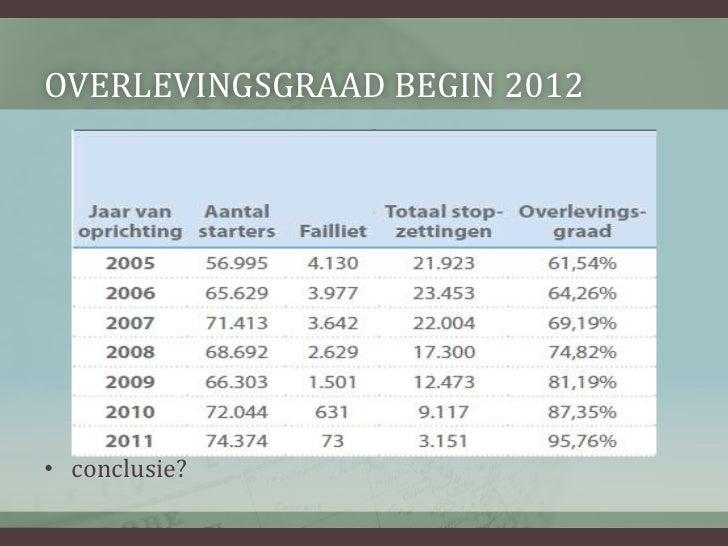 Dossier 2 faillissementen_2012