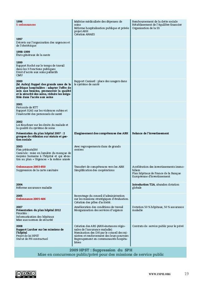 www.inph.org 19 1996 5 ordonnances Maîtrise médicalisée des dépenses de soins Réforme hospitalisation publique et privée p...