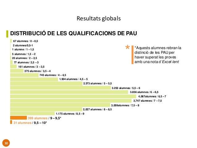 Resultats globals DISTRIBUCIÓ DE LES QUALIFICACIONS DE PAU 67 alumnes / 0 – 0,5 2 alumnes/0,5-1 1 alumne / 1 – 1,5 5 alumn...