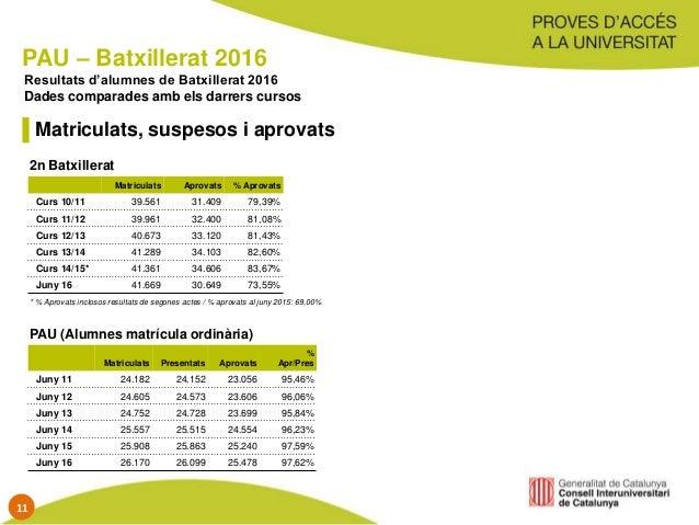 PAU – Batxillerat 2016 Matriculats Aprovats % Aprovats Curs 10/11 39.561 31.409 79,39% Curs 11/12 39.961 32.400 81,08% Cur...