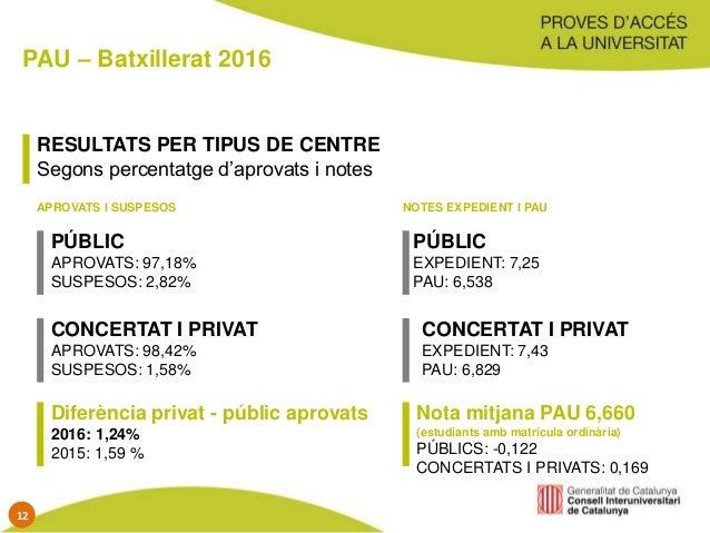 PAU – Batxillerat 2016 RESULTATS PER TIPUS DE CENTRE Segons percentatge d'aprovats i notes PÚBLIC APROVATS: 97,18% SUSPESO...