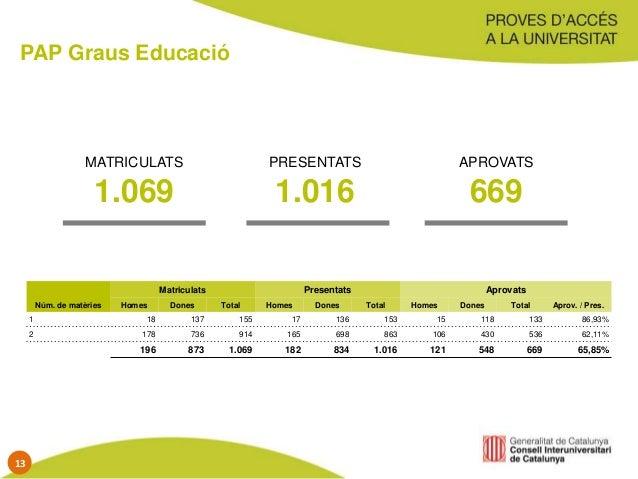 PAP Graus Educació Núm. de matèries Matriculats Presentats Aprovats Homes Dones Total Homes Dones Total Homes Dones Total ...