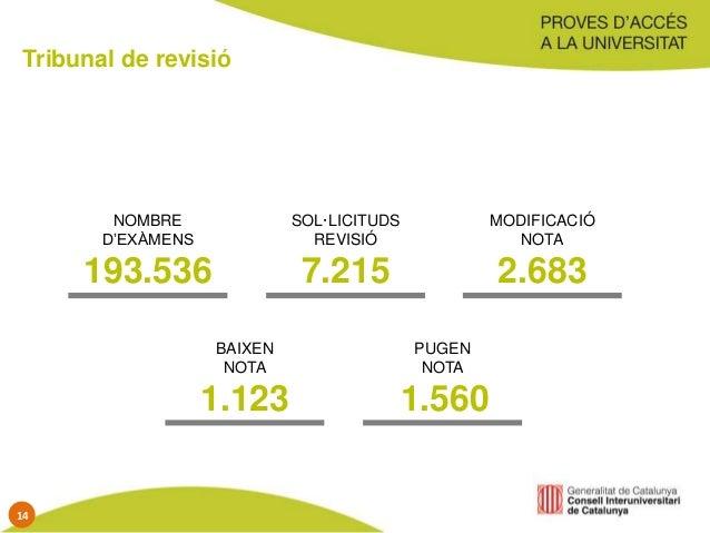 Tribunal de revisió NOMBRE D'EXÀMENS 193.536 SOL·LICITUDS REVISIÓ 7.215 MODIFICACIÓ NOTA 2.683 BAIXEN NOTA 1.123 PUGEN NOT...