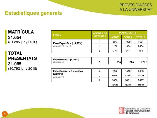 Estadístiques generals MATRÍCULA 31.654 (31.285 juny 2016) TOTAL PRESENTATS 31.065 (30.792 juny 2015) FASES NOMBRE DE MATÈ...