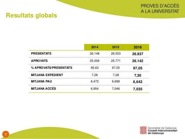 Resultats globals 2014 2015 2016 PRESENTATS 26.148 26.553 26.937 APROVATS 25.006 25.771 26.142 % APROVATS/PRESENTATS 95,63...