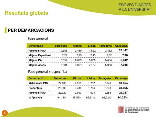 Resultats globals PER DEMARCACIONS Demarcació Barcelona Girona Lleida Tarragona Catalunya Aprovats PAU 19.688 2.450 1.522 ...