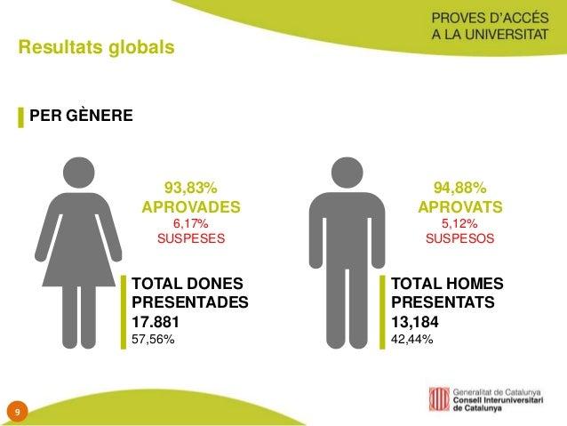 Resultats globals PER GÈNERE TOTAL DONES PRESENTADES 17.881 57,56% TOTAL HOMES PRESENTATS 13,184 42,44% 93,83% APROVADES 6...