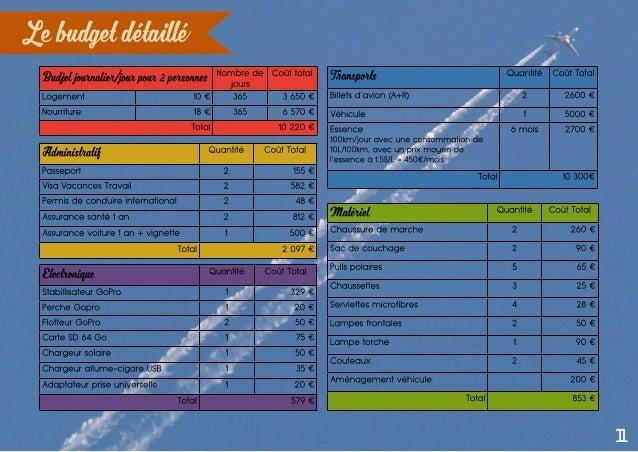 11 Le budget détaillé