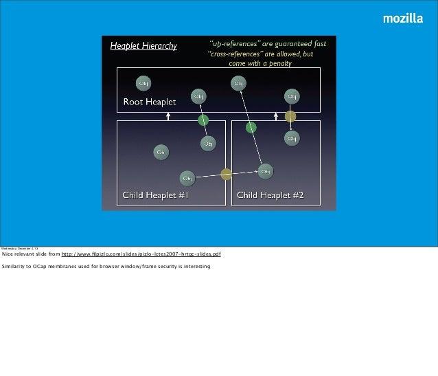 Wednesday, December 4, 13  Nice relevant slide from http://www.filpizlo.com/slides/pizlo-lctes2007-hrtgc-slides.pdf Similar...