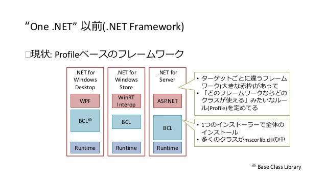 """One .NET"" 以前(.NET Framework)  現状: Profileベースのフレームワーク  .NET for  Windows  Desktop  .NET for  Windows  Store  .NET for  Se..."