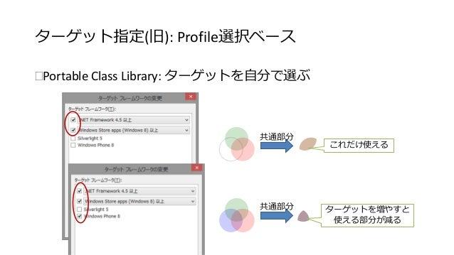 ターゲット指定(旧): Profile選択ベース  Portable Class Library: ターゲットを自分で選ぶ  共通部分  共通部分  これだけ使える  ターゲットを増やすと  使える部分が減る