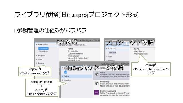 ライブラリ参照(旧): .csprojプロジェクト形式  参照管理の仕組みがバラバラ  BCL参照プロジェクト参照  .csproj内NuGetパッケージ参照  <Reference/>タグ  .csproj内  <ProjectRefere...