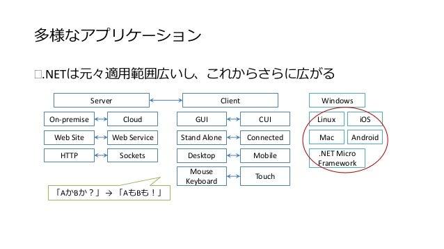 多様なアプリケーション  .NETは元々適用範囲広いし  Server Client  On-premise Cloud  Web Site Web Service  HTTP Sockets  GUI CUI  Stand Alone Co...