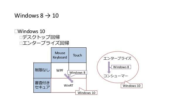 Windows 8 → 10  Windows 10  デスクトップ回帰  エンタープライズ回帰  Mouse  Keyboard  Touch  制限なしWPF  審査付き  セキュアWinRT  エンタープライズ  コンシューマー  ...