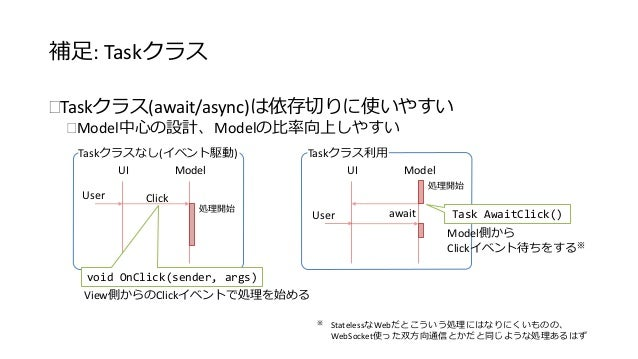 補足: Taskクラス  Taskクラス(await/async)は依存切りに使いやすい  Model中心の設計、Modelの比率向上しやすい  Model  ※ StatelessなWebだとこういう処理にはなりにくいものの、  WebS...