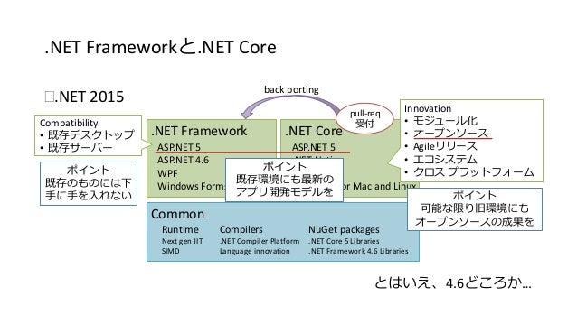 .NET Frameworkと.NET Core  .NET 2015  .NET Framework  ASP.NET 5  ASP.NET 4.6  WPF  Windows Forms  .NET Core  ASP.NET 5  .N...