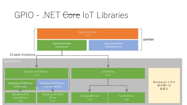 GpioDriver GPIO - .NET Core IoT Libraries GpioController (.cs) GpioController (.Linux.cs) GpioController (.Windows.cs) Ras...