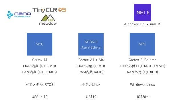 MCU MPU Cortex-M Flash内蔵 (e.g. 2MB) RAM内蔵 (e.g. 256KB) ベアメタル, RTOS US$1~10 Cortex-A, Celeron Flash外付 (e.g. 64GB eMMC) RAM外...