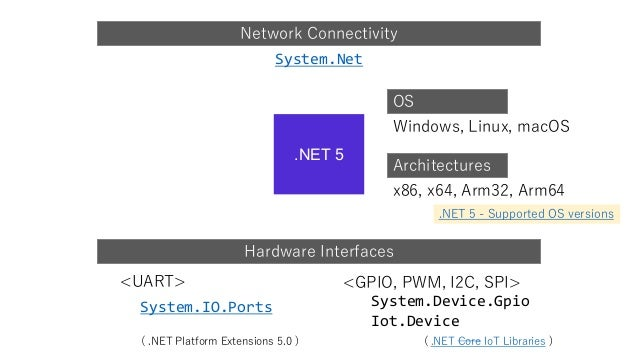 OS .NET 5 Network Connectivity Architectures Hardware Interfaces System.Net System.IO.Ports <UART> System.Device.Gpio Iot....