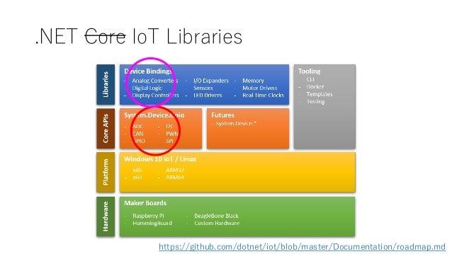 .NET Core IoT Libraries https://github.com/dotnet/iot/blob/master/Documentation/roadmap.md