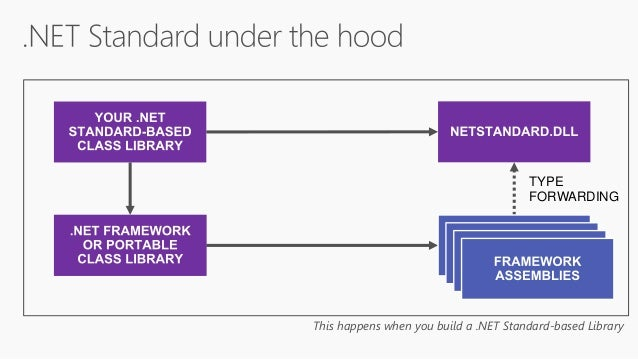 .NET Conf 2018: Build Great Libraries using .NET Standard