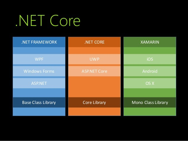 introduction to  net core