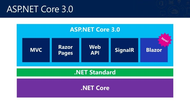 ASP.NET Core 3.0 主な新機能 gRPC High performance contract-based RPC services with .NET Works across many languages and platfor...