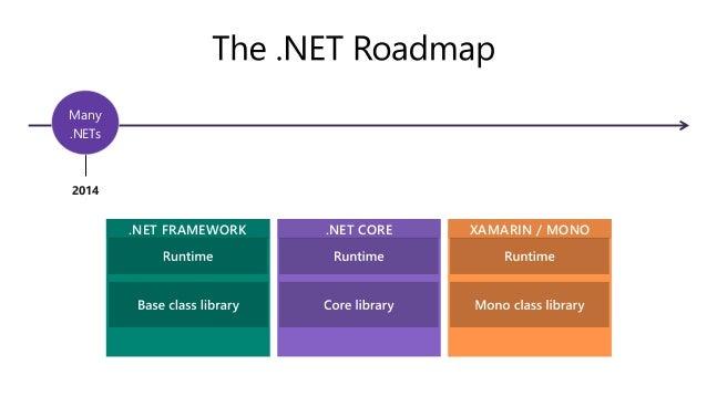 https://support.microsoft.com/ja-jp/help/17455/lifecycle-faq-net-framework .NET Framework の今後について