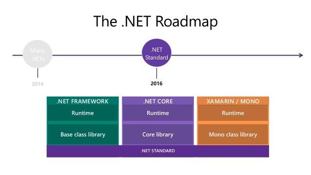 .NET スケジュール July 2019 .NET Core 3.0 Preview Sept 2019 .NET Core 3.0 Nov 2019 .NET Core 3.1 LTS Nov 2020 .NET 5.0 Nov 2021 ...