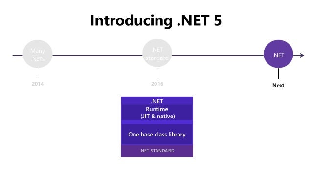 .NET ~ すべてのアプリのための統一プラットフォーム .NET Framework / .NET Core / Xamarin INFRASTRUCTURE .NET Standard DESKTOP WPF/Win Forms UWP W...