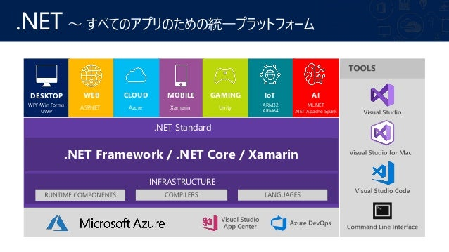 .NET 最新ロードマップと今押さえておきたい技術要素