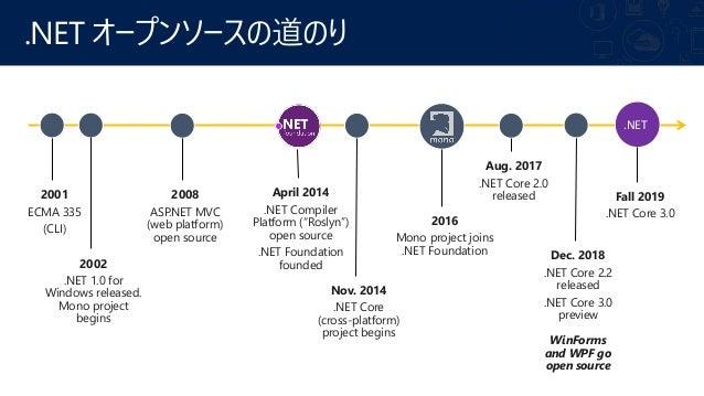 .NET Application Models ( .NET Core 3 ) .NET Framework .NET Core Xamarin アプリ モデル ベース ライブラリ Win Forms WPF