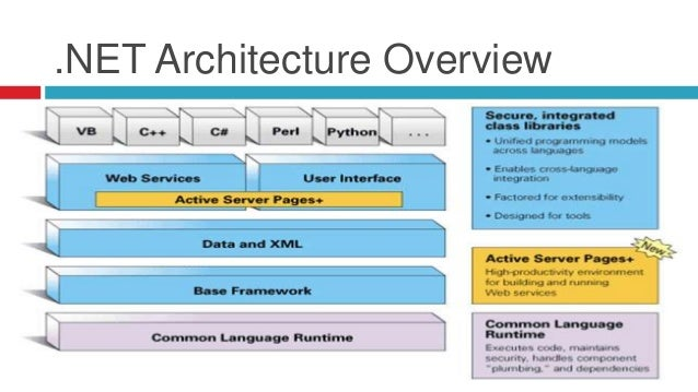 .NET Architecture Overview ...