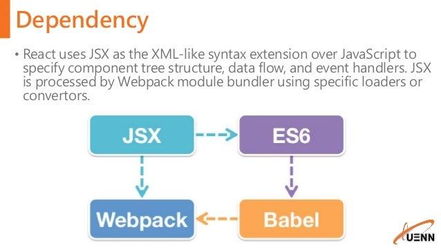 DotNet MVC and webpack + Babel + react