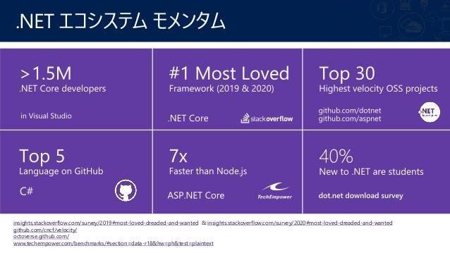 Cloud から IoT まで、なんでもおまかせ ~ .NET 5 正式リリース! Slide 3