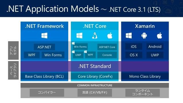 .NET の過去、現在、そして未来 ~ .NET 最新アップデート Slide 3