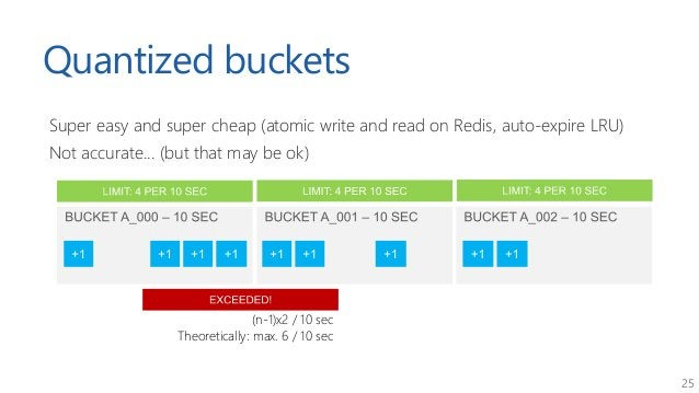 25 Quantized buckets Super easy and super cheap (atomic write and read on Redis, auto-expire LRU) Not accurate... (but tha...