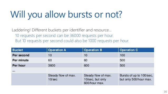 36 Will you allow bursts or not? Laddering! Different buckets per identifier and resource... 10 requests per second can be...
