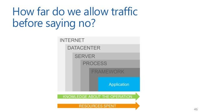 46 How far do we allow traffic before saying no? KNOWLEDGE ABOUT THE OPERATION RESOURCES SPENT