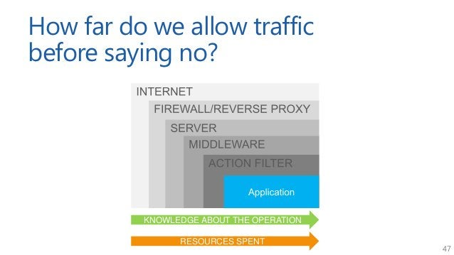 47 How far do we allow traffic before saying no? KNOWLEDGE ABOUT THE OPERATION RESOURCES SPENT