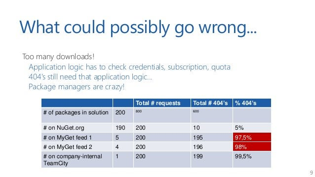 9 What could possibly go wrong... Too many downloads! Application logic has to check credentials, subscription, quota 404'...