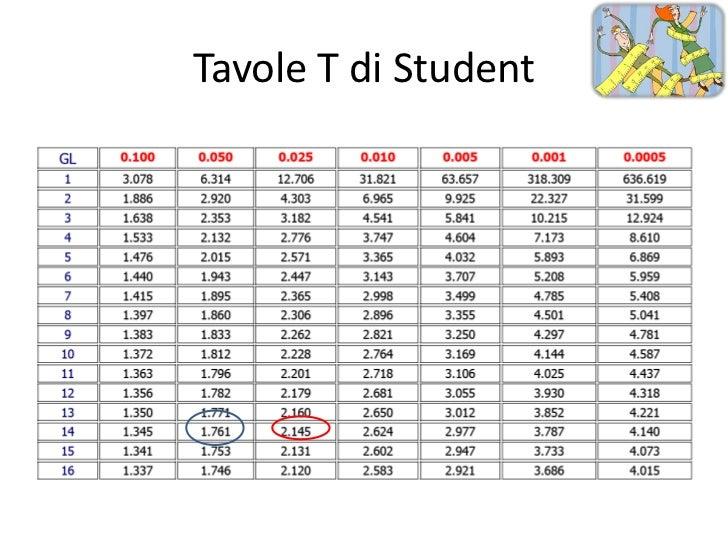 Picucci statistica inferenziale - Tavole di distribuzione normale ...