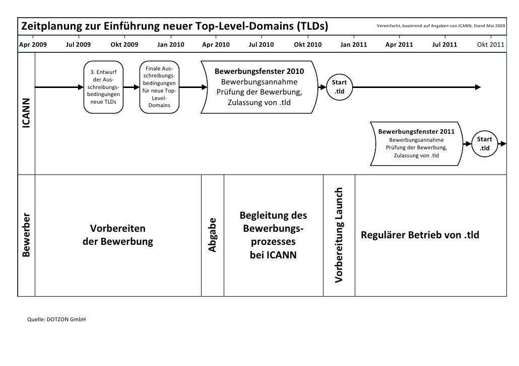 Zeitplanung zur Einführung neuer Top‐Level‐Domains (TLDs)                                                                V...
