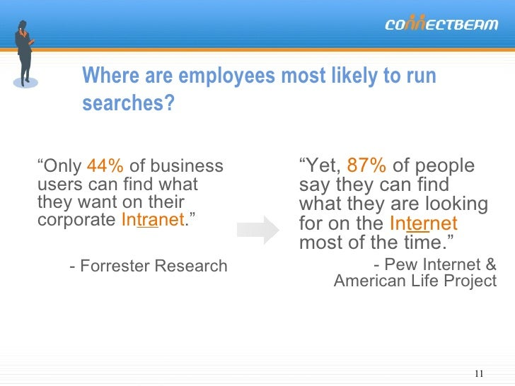 """Where are employees most likely to run searches? """" Only   44%   of business users can find what they want on their corpora..."""