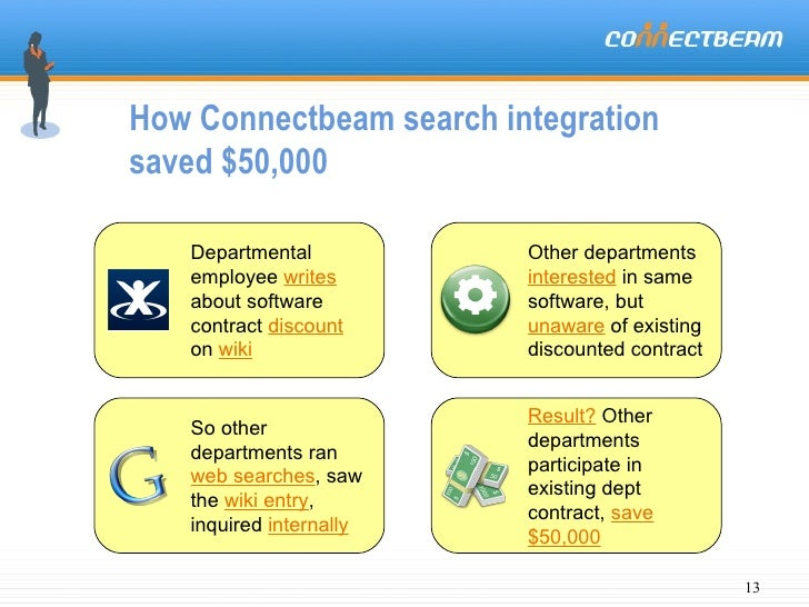 How Connectbeam search integration  saved $50,000 Departmental employee  writes  about software contract  discount  on  wi...